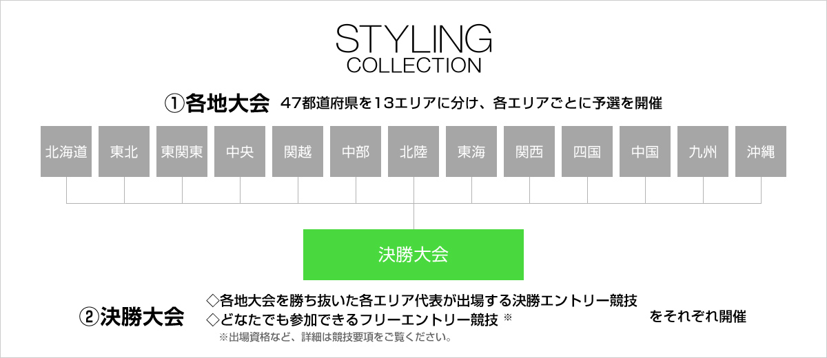 styling collection gazou